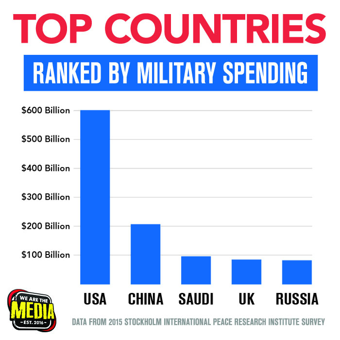 military-budget-graph
