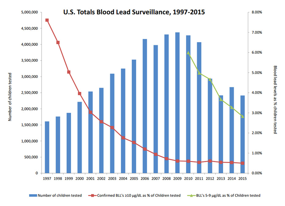 U.S. Totals Blood Lead Surveillance, 1997-2015 (via CDC)